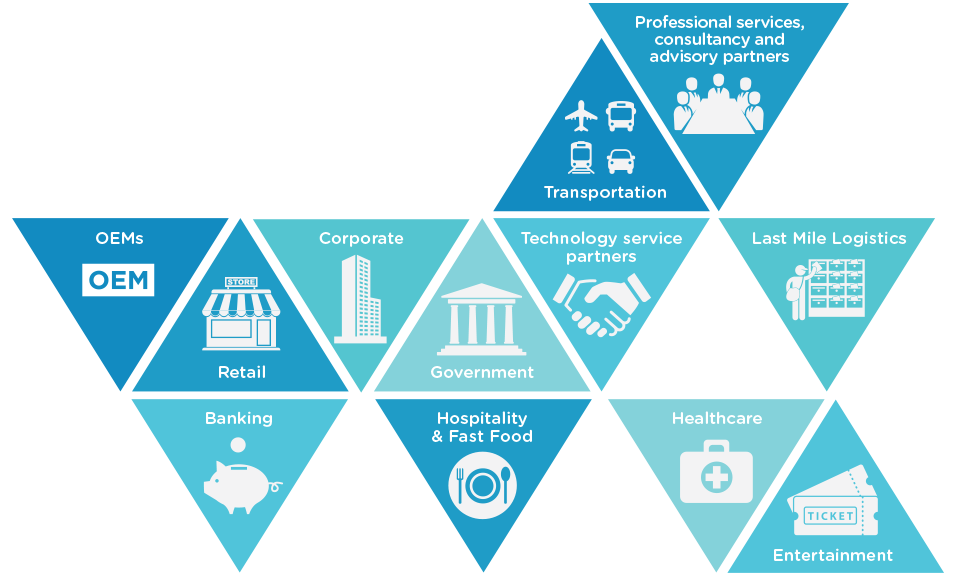 Key Industries & Sectors